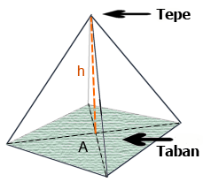 Ger�ek boyutunda g�r�nt�lemek i�in resme t�klay�n.  Ad�:  Piramit.png G�sterim: 19 Boyutu:  27.6 KB