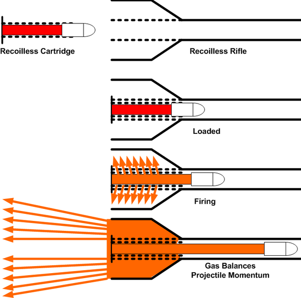 Ger�ek boyutunda g�r�nt�lemek i�in resme t�klay�n.  Ad�:  605px-Recoilless_Rifle.png G�sterim: 48 Boyutu:  87.5 KB