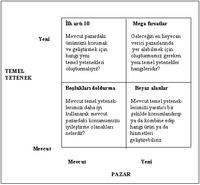 Core Competence (Temel Yetenek) Kavram�-1.png