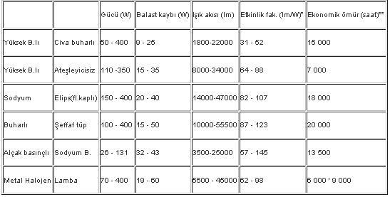 Sodyum lambalar: ana özellikleri ve kapsamı 42