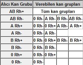 19922d1261786086 kan gruplari ve kan grubu uyumlari kangrubu