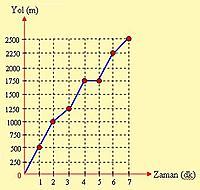 Matematikte Grafik Kullan�m� ve Grafik �e�itleri-cizgigrafik.jpg