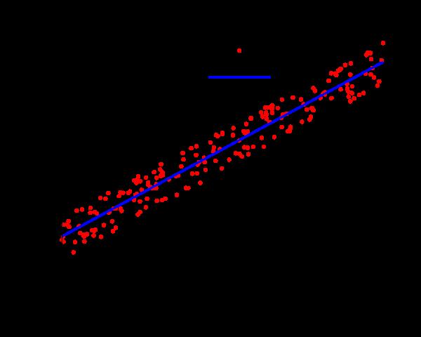 Ad:  linearregressionsvg.png Gösterim: 482 Boyut:  23.8 KB