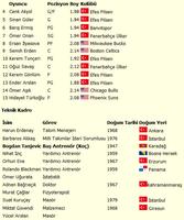 T�rkiye Milli Basketbol Tak�m� oyuncular� ve ko�u kimdir?-takim-kadrosu.png