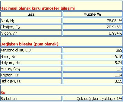 Ad:  Atmosfer_bilesenleri.PNG Gösterim: 318 Boyut:  8.8 KB