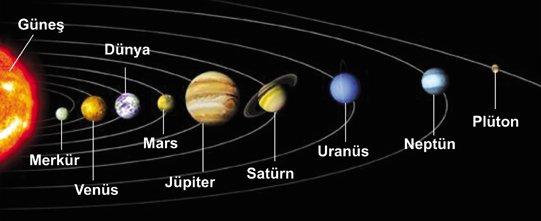 Ad:  güneş sistemi.jpg Gösterim: 1696 Boyut:  20.7 KB