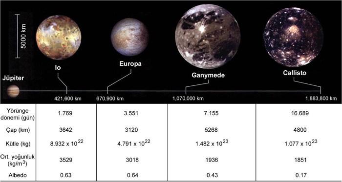 Ad:  Galileo_uydulari.jpg Gösterim: 95 Boyut:  45.3 KB