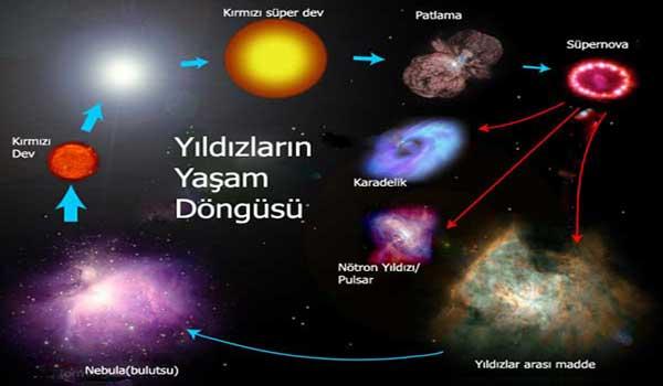 Ad:  Yıldız Evrimi1.jpg Gösterim: 1718 Boyut:  20.2 KB