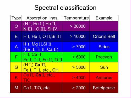 Ad:  Spektralklassifikation.jpg Gösterim: 71 Boyut:  38.9 KB