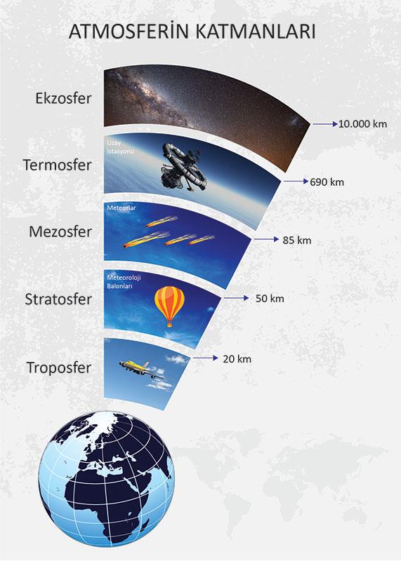 Ad:  Atmosferin-Katmanları-01.jpg Gösterim: 2881 Boyut:  80.9 KB