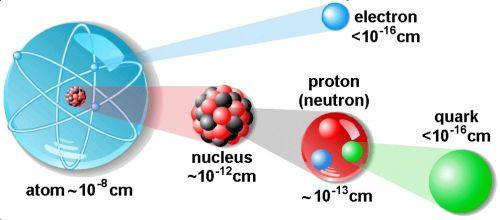 46938d1460124913 atom nedir atom hakkinda genel bilgiler atom5