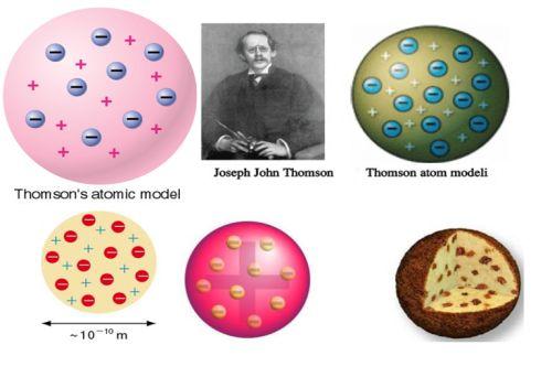 Ad:  thomson_atom_modeli.jpg Gösterim: 1950 Boyut:  25.0 KB