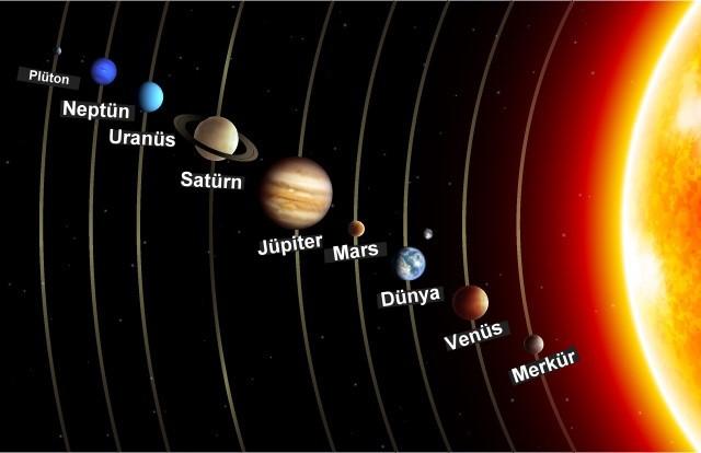 Ad:  Gezegenlerin Sırası.jpg Gösterim: 23215 Boyut:  44.6 KB