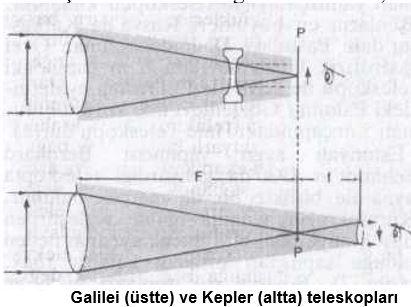 53349d1469447997 onemli icatlar teleskop teleskop1