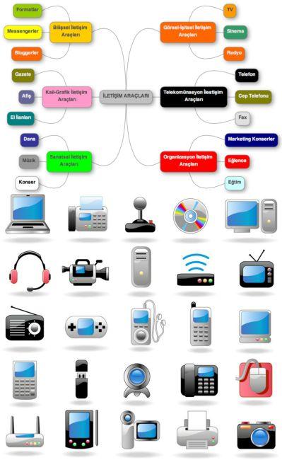 Ad:  İletişim Araçları.jpg Gösterim: 22877 Boyut:  41.3 KB