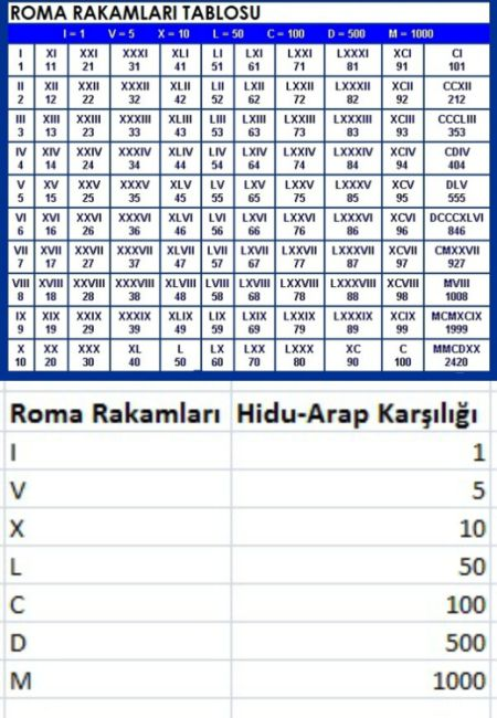 55822d1475972818 roma rakamlari romarakam