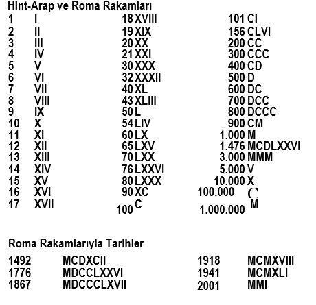 55823d1475972990 roma rakamlari roma rakamlari
