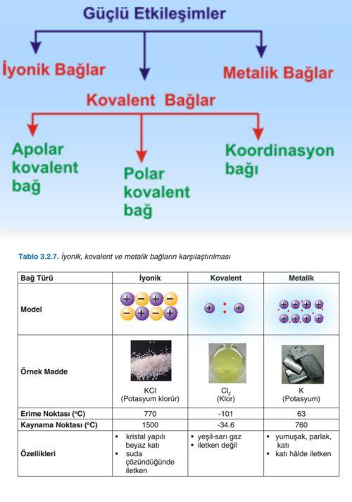 Ad:  kimyasal bağ.jpg Gösterim: 9372 Boyut:  42.9 KB