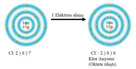 58502d1479779747 iyon nedir iyon cesitleri katyon ve anyon 3