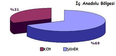 Ad:  iç anadolu nüfus.jpg Gösterim: 161 Boyut:  14.9 KB
