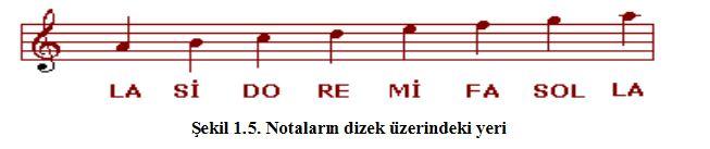 59215d1480693977 nota nedir nota ve muzik isaretleri hakkinda 4