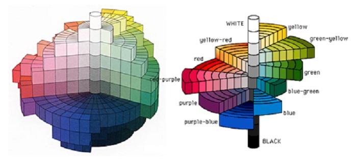 Ad:  munsell renk sistemi.jpg Gösterim: 2171 Boyut:  57.8 KB