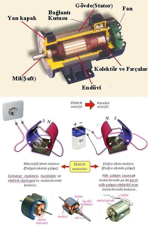 Ad:  Önemli İcatlar - Elektrik Motoru1.jpg Gösterim: 117 Boyut:  64.5 KB