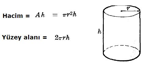 62514d1488733372 silindir ve silindirin ozellikleri 2