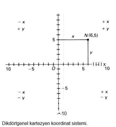 65883d1513639373 koordinat nedir koordinat1