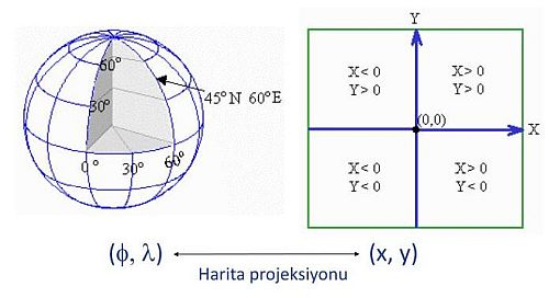 Ad:  koordinat4.JPG Gösterim: 423 Boyut:  28.8 KB